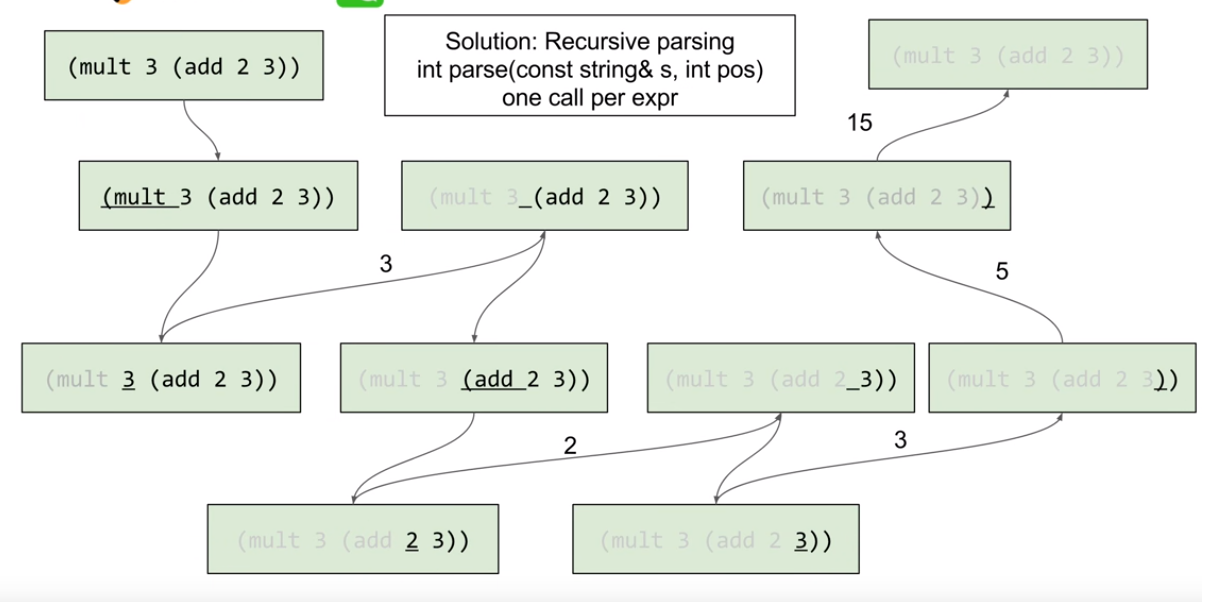 Parse Lisp Expression · Leetcode